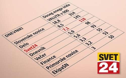 Svet24 prehitel Dnevnik, Večer in Finance!