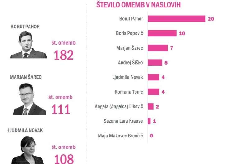 Medijska pojavnost predsedniških kandidatov: največ se piše o Pahorju, najmanj o Šišku