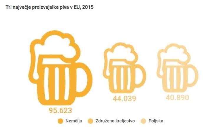 Tri največje proizvajalke piva