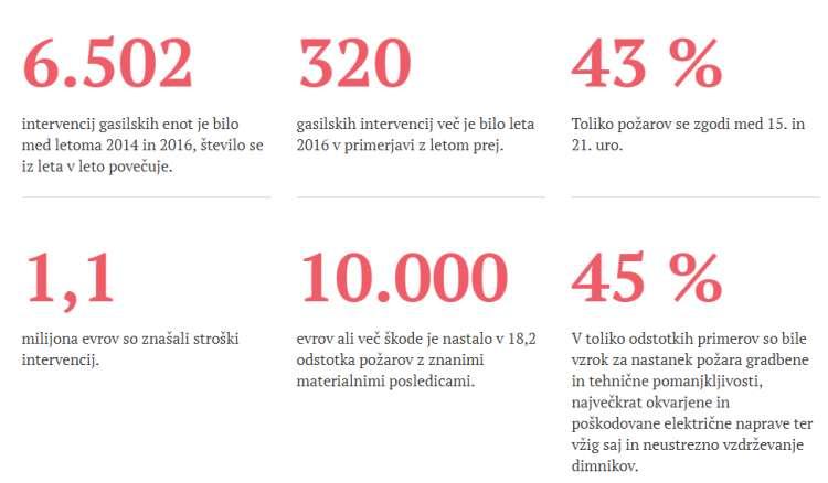 Statistika-požari