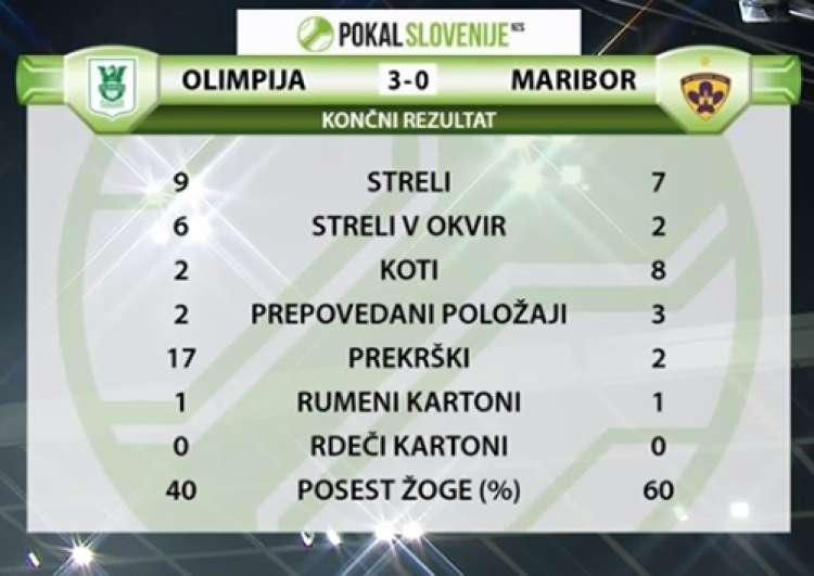 statistika maribor olimpija