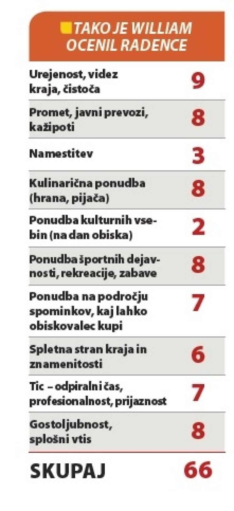 ocena Radenc