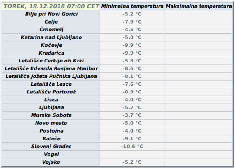 najnizje temperature torek 18. december 2018